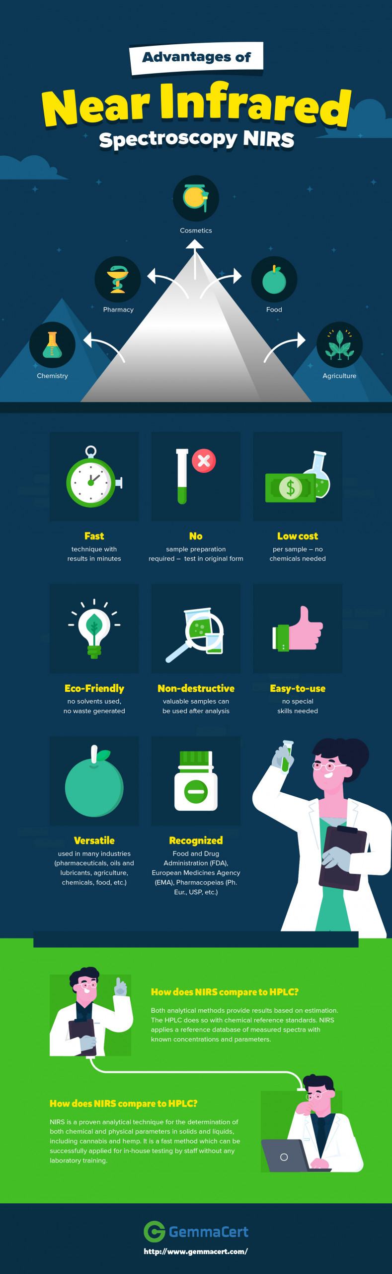 Advantages of Near Infrared Spectroscopy NIRS infographic
