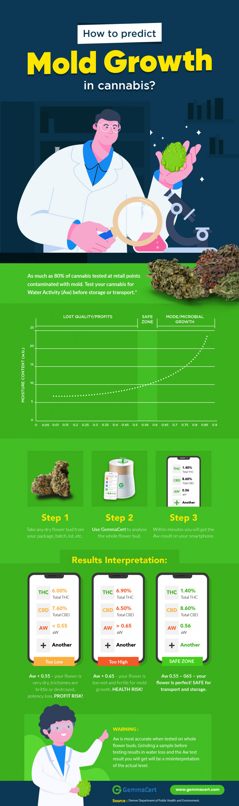 How to predict Mold Growth in cannabis? Infographic
