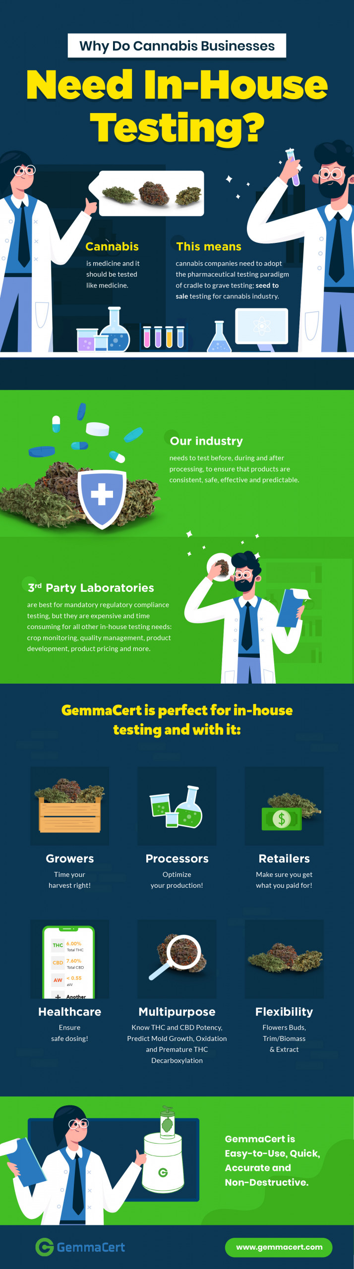Why do Cannabis Businesses need in-house testing? Infographic
