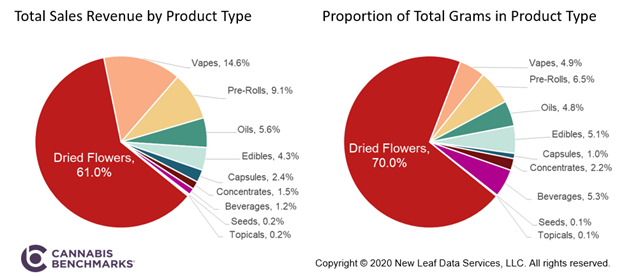 Cannabis Benchmarks Two Pie Charts: Total Sales Revenue by Product Type & Proportion of Total Grams in Product Type